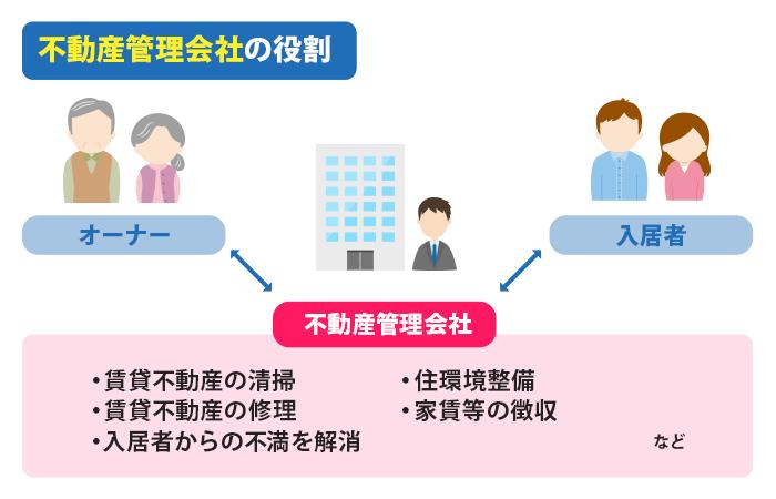 不動産管理会社の役割