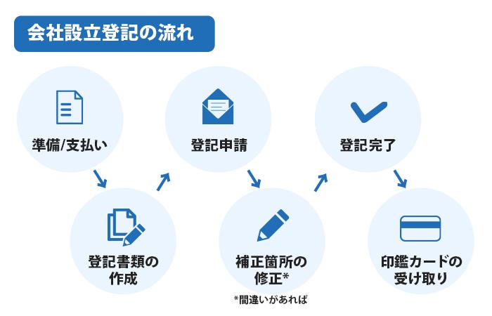 会社設立登記の流れ