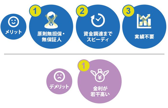 日本政策金融公庫が行う創業融資メリット/デメリット