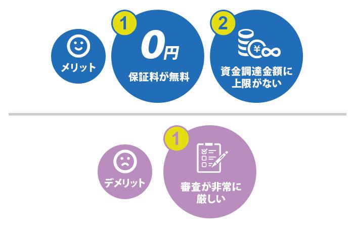 銀行による直接融資(プロパー融資)メリット/デメリット