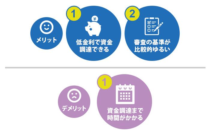 信用保証協会による制度融資メリット/デメリット