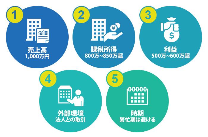 売上高・課税所得・利益・外部環境・時期という5つの観点