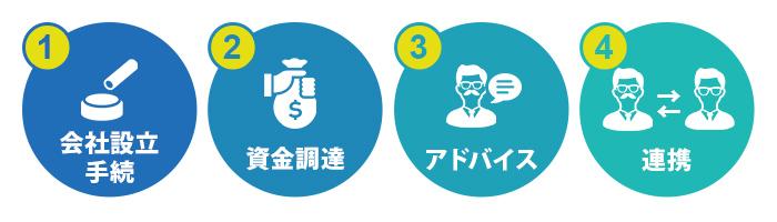会社設立時の税理士の役割