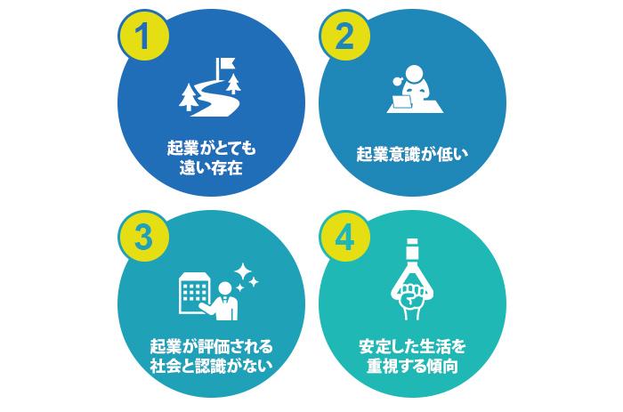 グローバル調査の結果で見られる日本の特徴