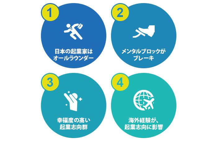 日本独自調査結果から認められる日本人における起業の特徴