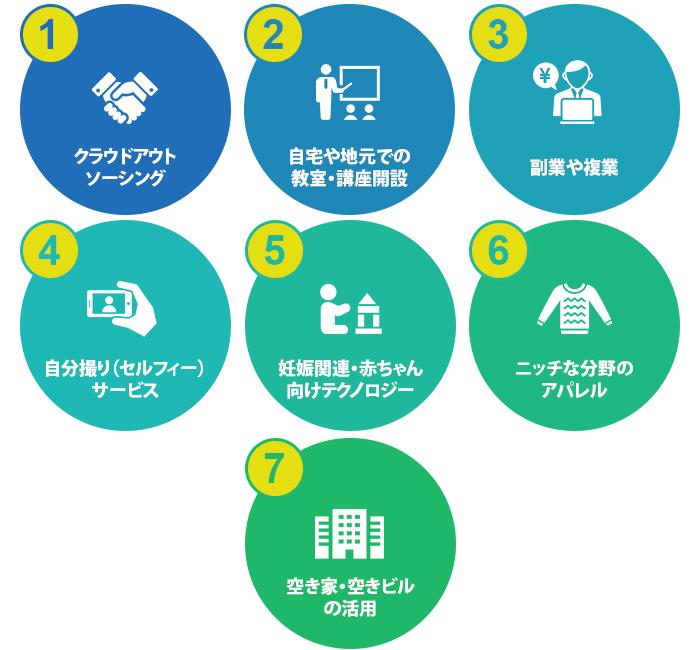 起業・会社設立の今後注目したい分野7選