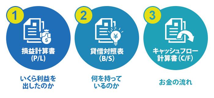 3種類の書面・役割
