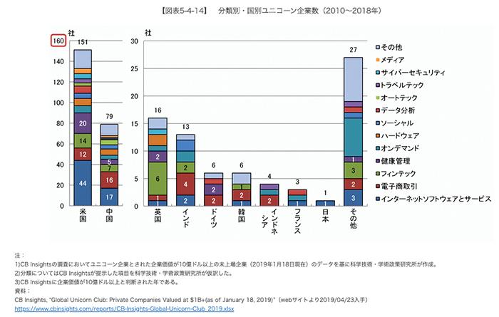 分類別・国別ユニコーン企業数