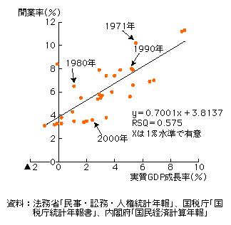 第3-3-37図 開業率と実質GDP成長率の関係