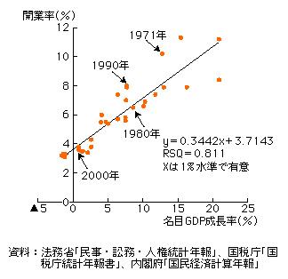 第3-3-38図 開業率と名目GDP成長率の関係