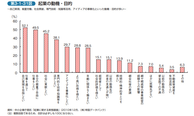 2011年度版中小企業白書の第3-1-31図