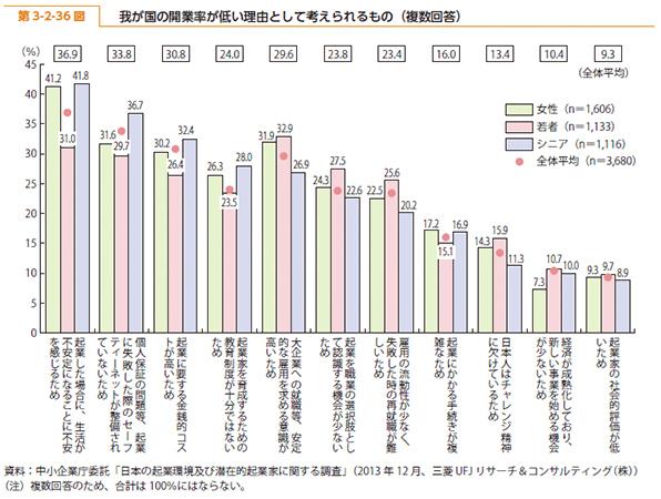 2011年度版中小企業白書の第3-2-36図