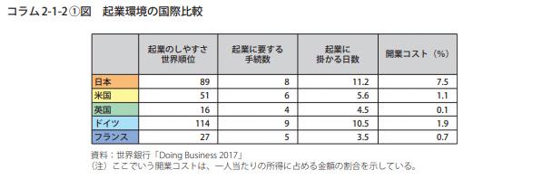 2017年度版中小企業白書の「コラム2-1-2」