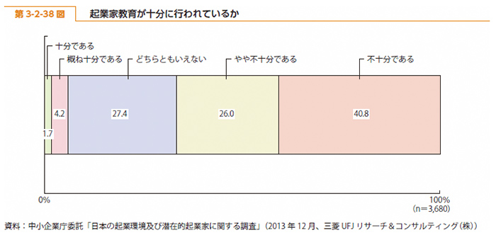 2014年度版中小企業白書の第3-2-38図
