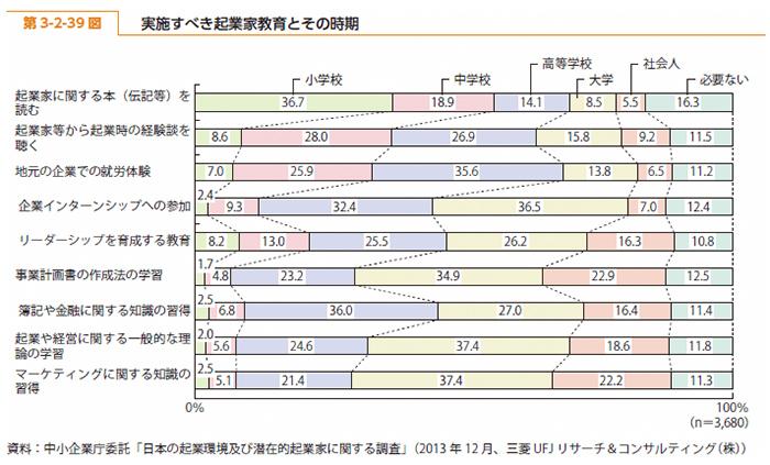 2014年度版中小企業白書の第3-2-39図