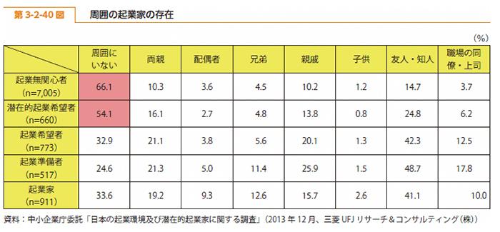 2014年度版中小企業白書の第3-2-40図