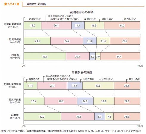 2014年度版中小企業白書の第3-2-41図