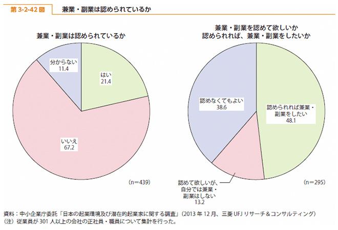 2014年度版中小企業白書の第3-2-42図