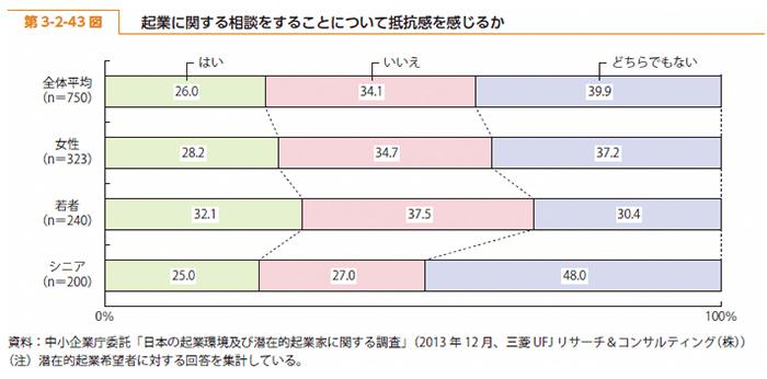 2014年度版中小企業白書の第3-2-43図