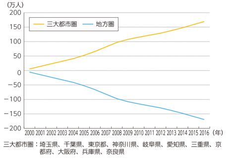 平成29年度版情報通信白書の図表4-1-1-2
