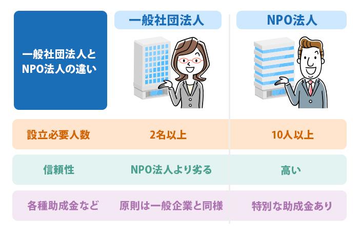 一般社団法人とNPO法人の違い