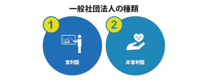 非営利徹底型と共益目的型の2種類