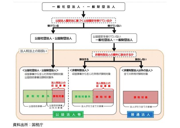 社団・財団法人にかかる法人税法上の取扱いを説明した図